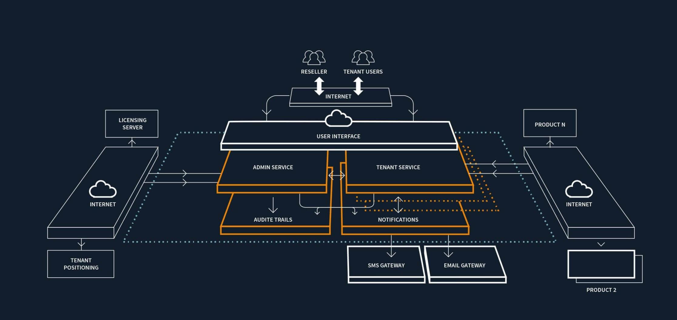 Client-Server installations workflow