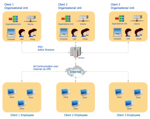Active Directory Topology